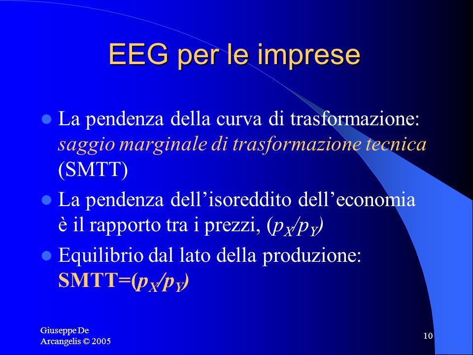 Giuseppe De Arcangelis © 2005 10 EEG per le imprese La pendenza della curva di trasformazione: saggio marginale di trasformazione tecnica (SMTT) La pendenza dell'isoreddito dell'economia è il rapporto tra i prezzi, (p X /p Y ) Equilibrio dal lato della produzione: SMTT=(p X /p Y )