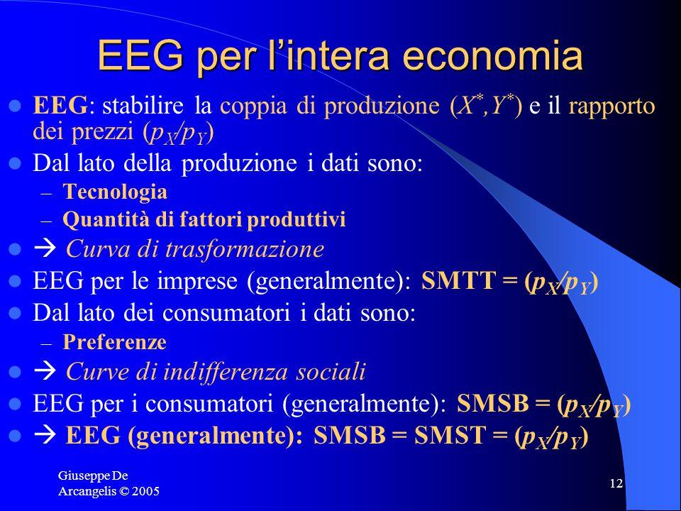 Giuseppe De Arcangelis © 2005 12 EEG per l'intera economia EEG: stabilire la coppia di produzione (X *,Y * ) e il rapporto dei prezzi (p X /p Y ) Dal lato della produzione i dati sono: – Tecnologia – Quantità di fattori produttivi  Curva di trasformazione EEG per le imprese (generalmente): SMTT = (p X /p Y ) Dal lato dei consumatori i dati sono: – Preferenze  Curve di indifferenza sociali EEG per i consumatori (generalmente): SMSB = (p X /p Y )  EEG (generalmente): SMSB = SMST = (p X /p Y )