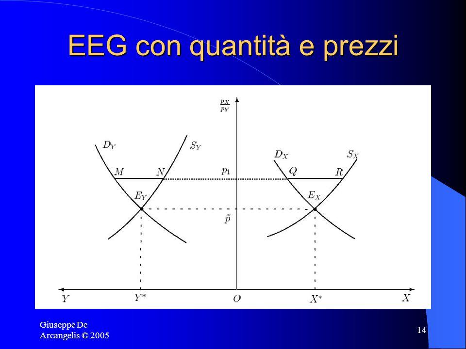 Giuseppe De Arcangelis © 2005 14 EEG con quantità e prezzi