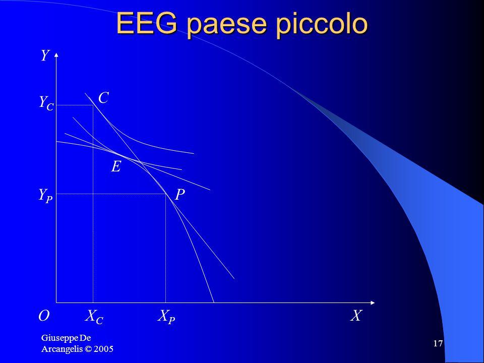 Giuseppe De Arcangelis © 2005 17 EEG paese piccolo XPXP YPYP XCXC YCYC Y OX E P C