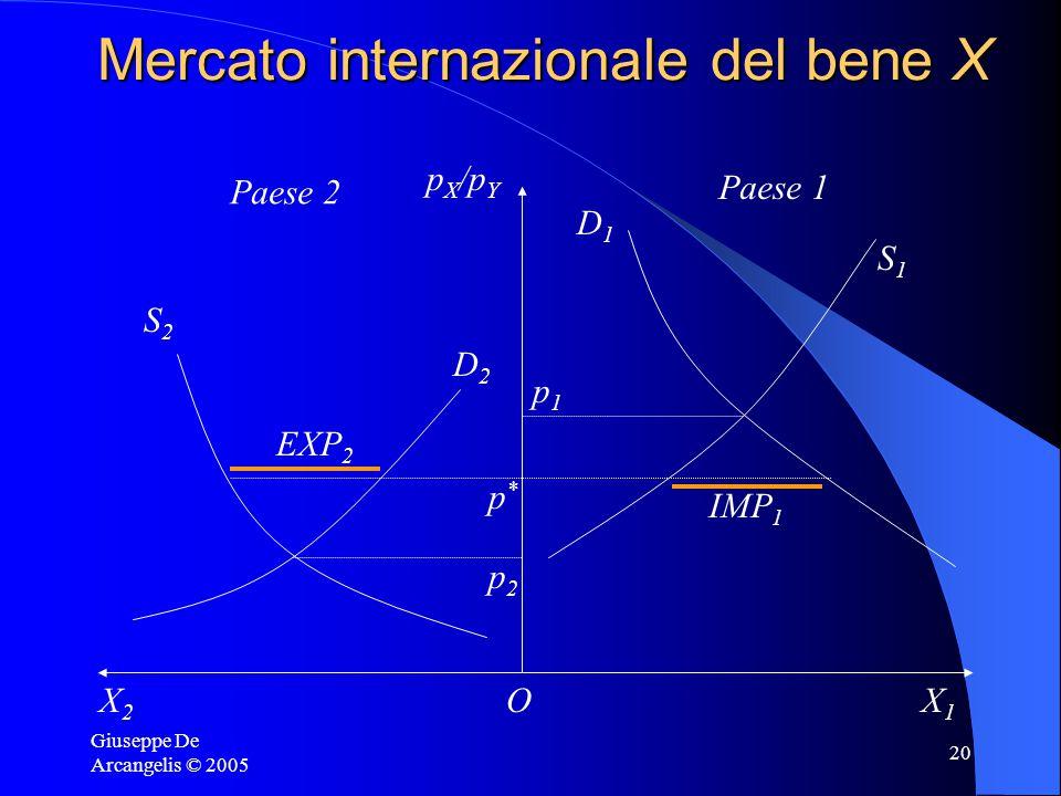 Giuseppe De Arcangelis © 2005 20 Mercato internazionale del bene X Paese 2 Paese 1 X2X2 p X /p Y X1X1 O S2S2 D2D2 S1S1 D1D1 p2p2 p1p1 p*p* EXP 2 IMP 1