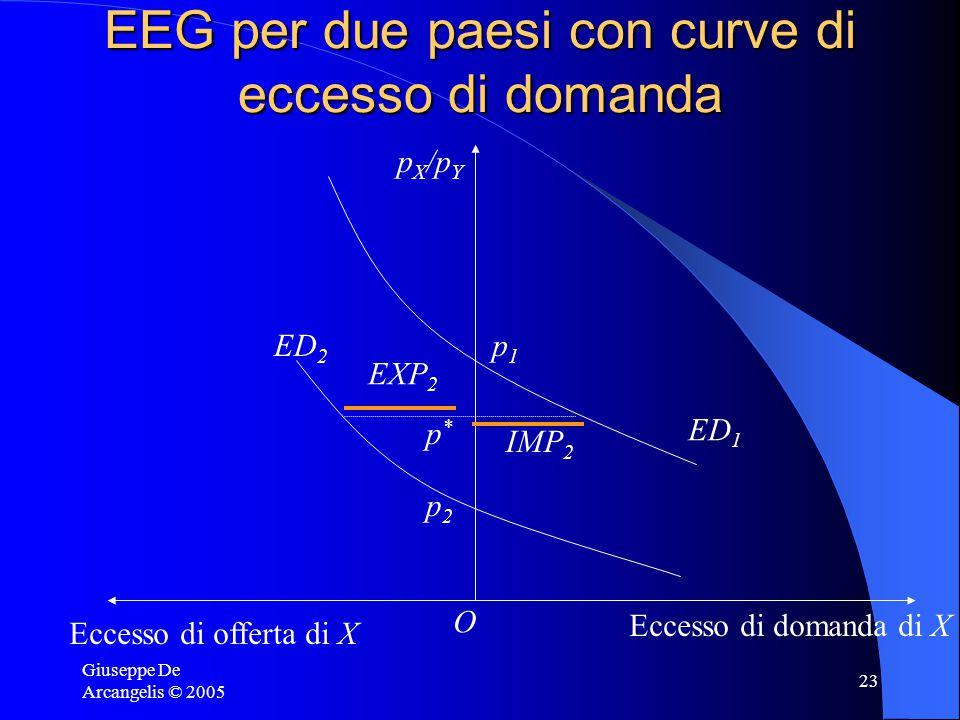 Giuseppe De Arcangelis © 2005 23 EEG per due paesi con curve di eccesso di domanda p X /p Y O Eccesso di offerta di X Eccesso di domanda di X ED 1 p1p1 ED 2 p2p2 p*p* EXP 2 IMP 2