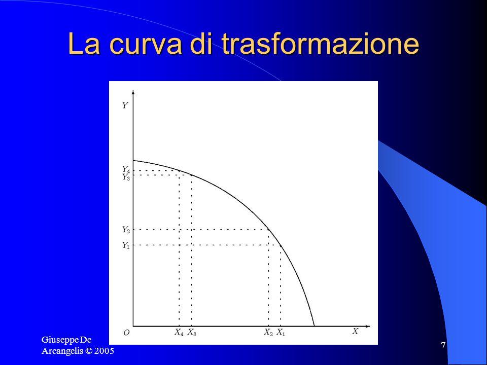 Giuseppe De Arcangelis © 2005 7 La curva di trasformazione