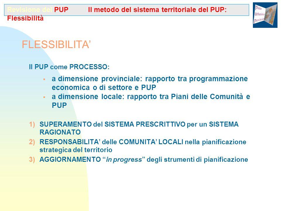 FUNZIONI DI LIVELLO PROVINCIALE ATTRIBUITE AL PIANO DELLA COMUNITA' (art.