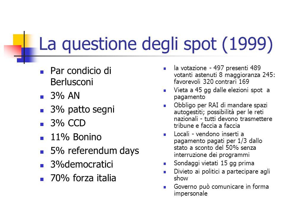 La questione degli spot (1999) Par condicio di Berlusconi 3% AN 3% patto segni 3% CCD 11% Bonino 5% referendum days 3%democratici 70% forza italia la votazione - 497 presenti 489 votanti astenuti 8 maggioranza 245: favorevoli 320 contrari 169 Vieta a 45 gg dalle elezioni spot a pagamento Obbligo per RAI di mandare spazi autogestiti; possibilità per le reti nazionali - tutti devono trasmettere tribune e faccia a faccia Locali - vendono inserti a pagamento pagati per 1/3 dallo stato a sconto del 50% senza interruzione dei programmi Sondaggi vietati 15 gg prima Divieto ai politici a partecipare agli show Governo può comunicare in forma impersonale
