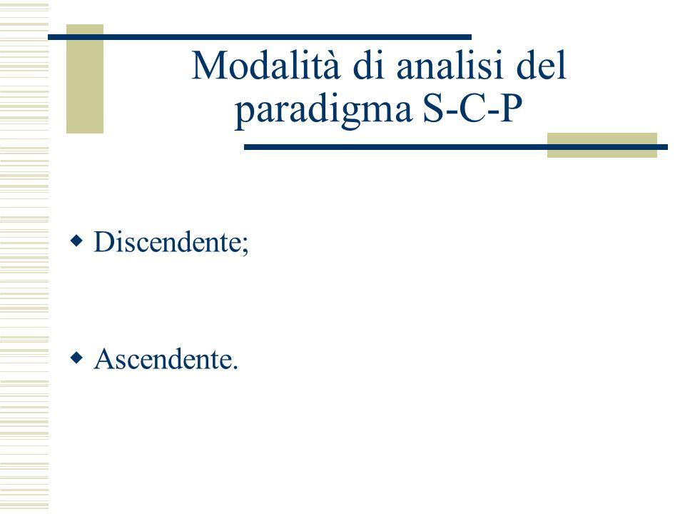 Modalità di analisi del paradigma S-C-P  Discendente;  Ascendente.