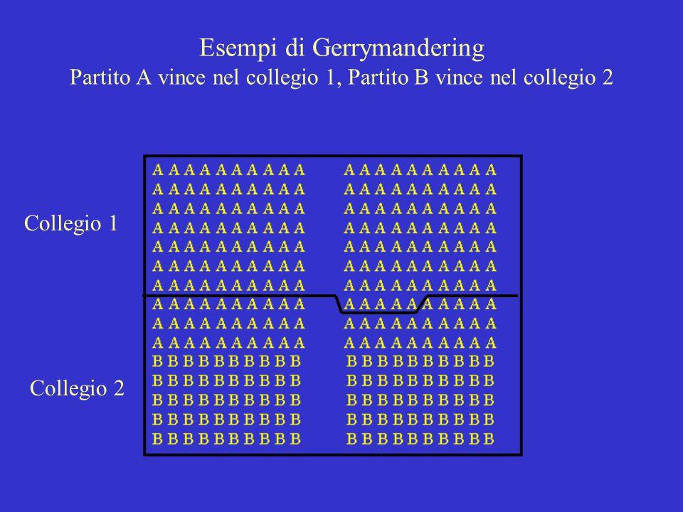 Esempi di Gerrymandering Partito A vince in entrambi i collegi Collegio 1 Collegio 2