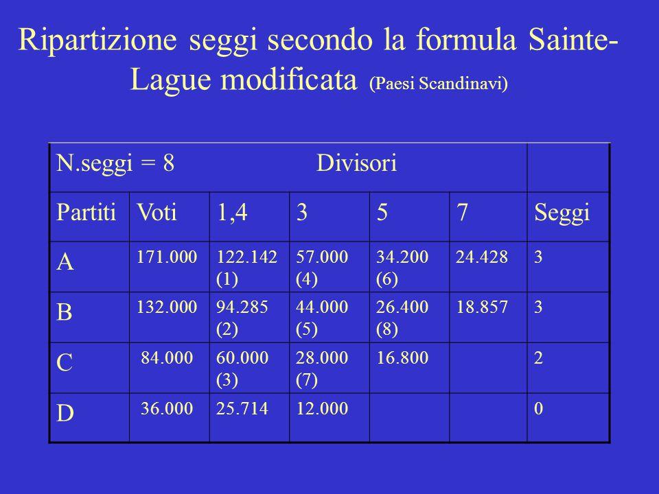 Ripartizione seggi secondo la formula d'Hondt (Austria, Belgio, Finlandia, Italia pre94 Senato, Italia Camera, Spagna) N.seggi = 8 Divisori PartitiVot