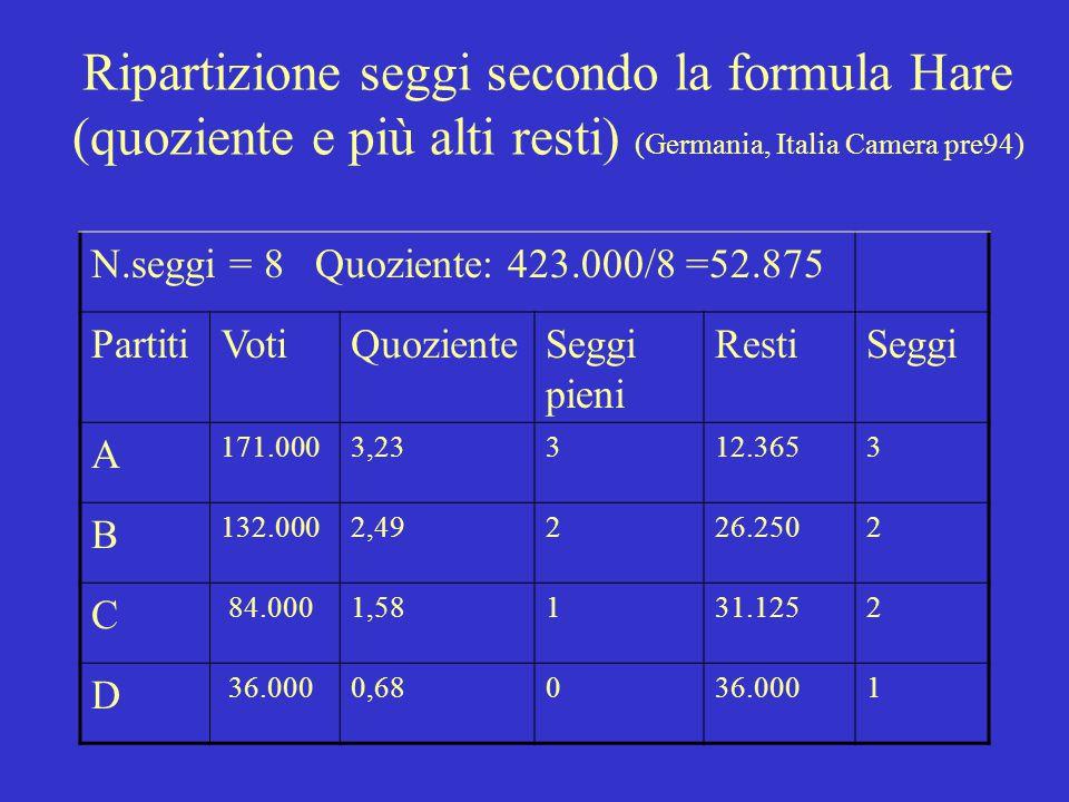 Ripartizione seggi secondo la formula Sainte- Lague modificata (Paesi Scandinavi) N.seggi = 8 Divisori PartitiVoti1,4357Seggi A 171.000122.142 (1) 57.