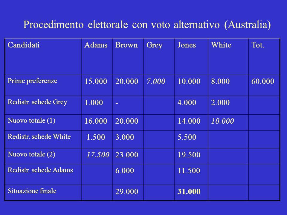 Ripartizione seggi secondo la formula Hare (quoziente e più alti resti) (Germania, Italia Camera pre94) N.seggi = 8 Quoziente: 423.000/8 =52.875 Parti