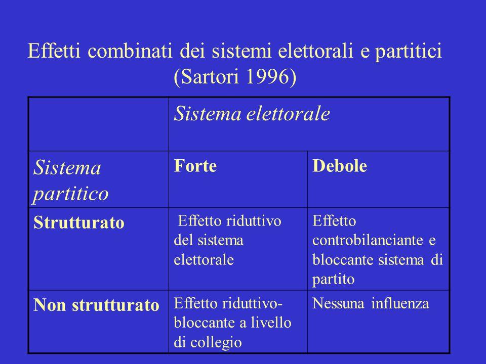 Un sistema di partito è STRUTTURATO se : Sono presenti partiti organizzati di massa, diffusi su tutto il territorio nazionale, in tutti o quasi tutti
