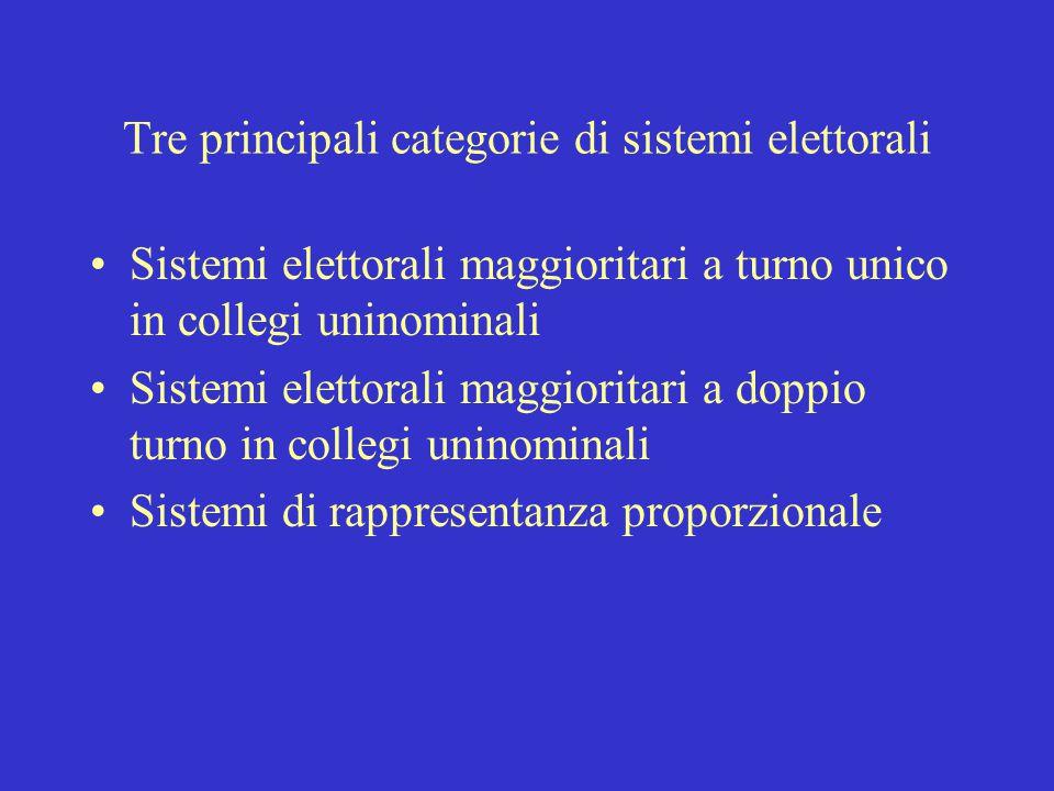 Tre principali categorie di sistemi elettorali Sistemi elettorali maggioritari a turno unico in collegi uninominali Sistemi elettorali maggioritari a doppio turno in collegi uninominali Sistemi di rappresentanza proporzionale