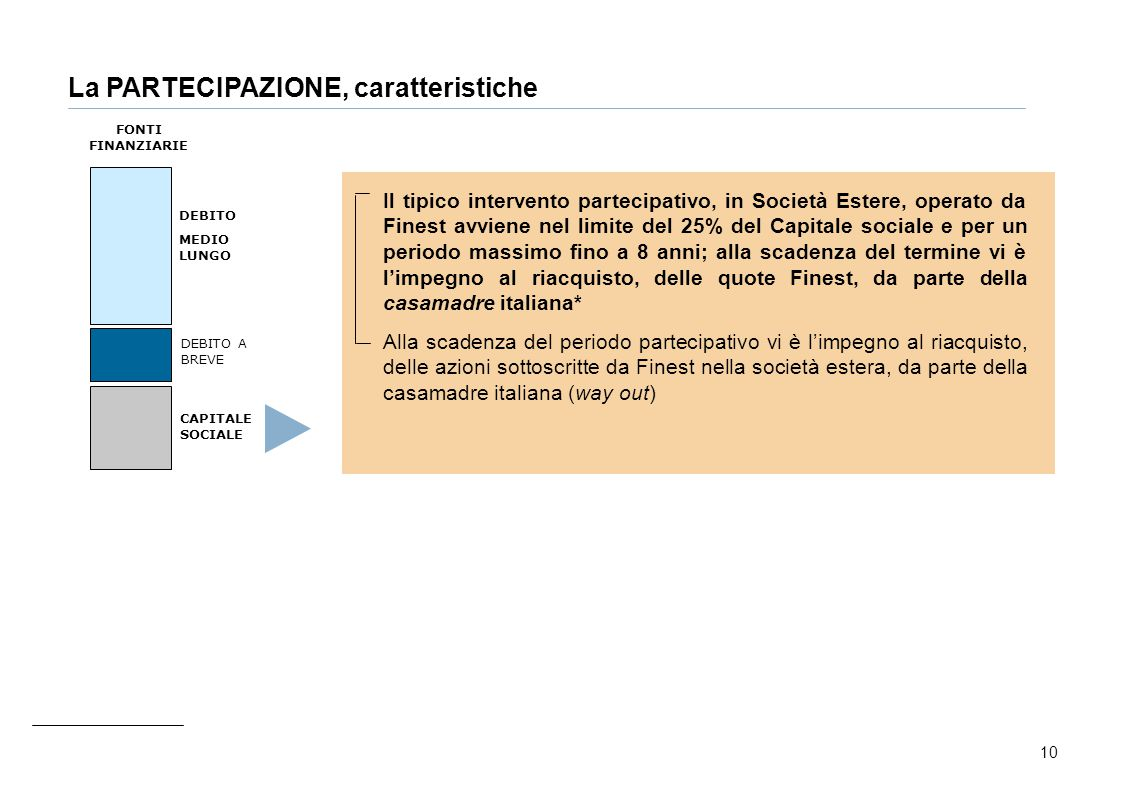 10 La PARTECIPAZIONE, caratteristiche Il tipico intervento partecipativo, in Società Estere, operato da Finest avviene nel limite del 25% del Capitale