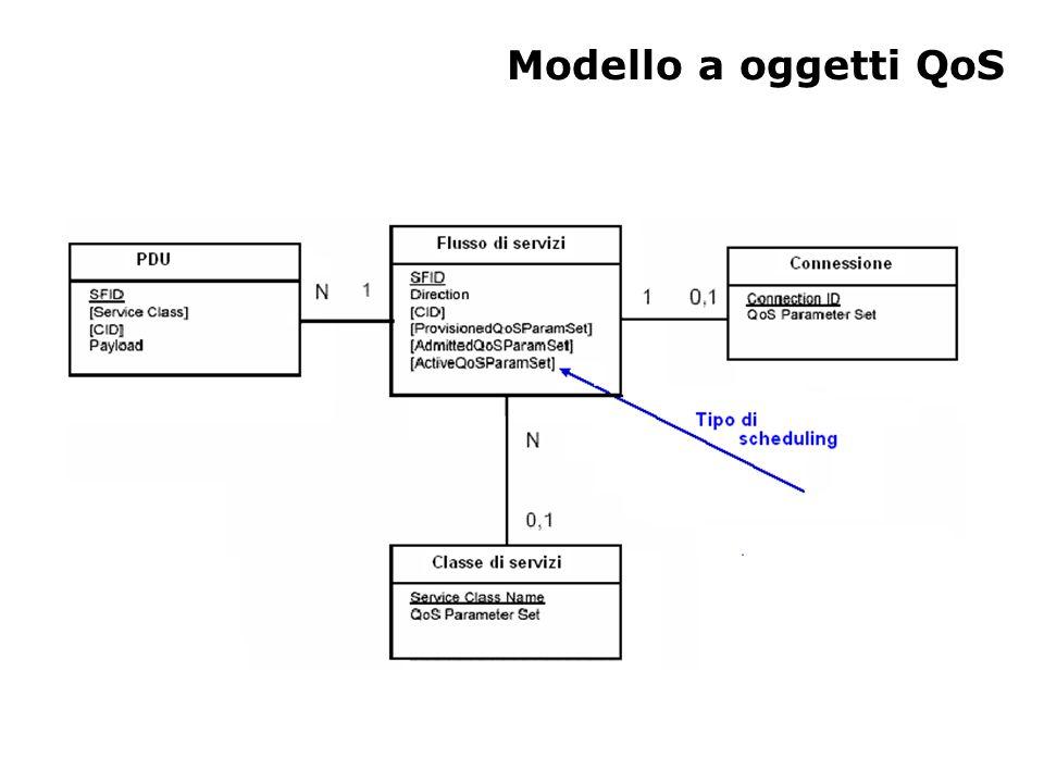 Meccanismi QoS Classificazione – Traduzione dai campi SDU MAC (ad esempio, campo TOS o indirizzo IP di destinazione) a CID e SFID Scheduling – Modulo di downlink scheduling  semplice, tutte le code in BS – Modulo di uplink scheduling  le code sono distribuite tra SS  si ottengono i requisiti di QoS e gli stati delle code attraverso richieste BW – Gli algoritmi non sono definiti dallo standard