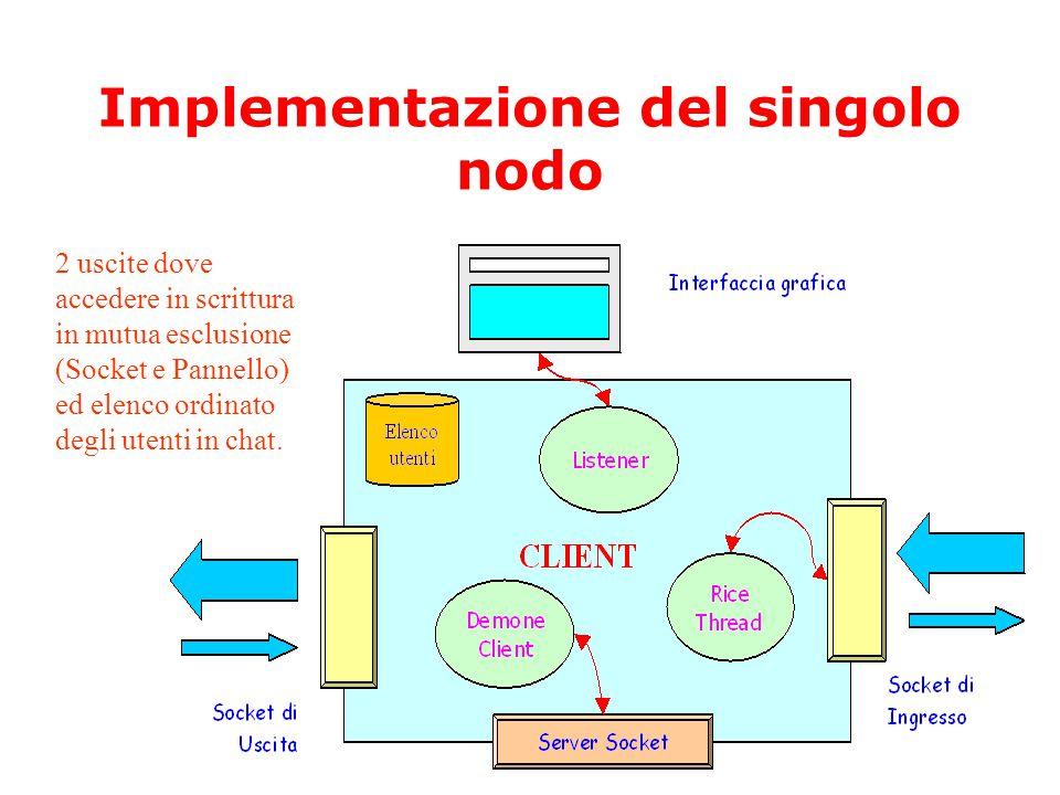 Implementazione del singolo nodo 2 uscite dove accedere in scrittura in mutua esclusione (Socket e Pannello) ed elenco ordinato degli utenti in chat.