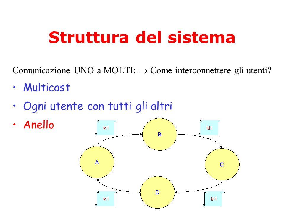 Struttura del sistema Comunicazione UNO a MOLTI:  Come interconnettere gli utenti.