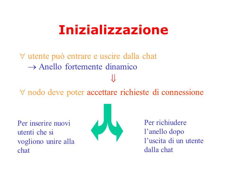 Inizializzazione  utente può entrare e uscire dalla chat  Anello fortemente dinamico   nodo deve poter accettare richieste di connessione Per inserire nuovi utenti che si vogliono unire alla chat Per richiudere l'anello dopo l'uscita di un utente dalla chat