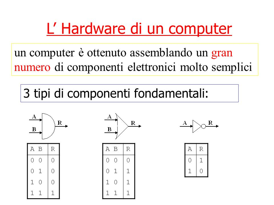 L' Hardware di un computer 3 tipi di componenti fondamentali: un computer è ottenuto assemblando un gran numero di componenti elettronici molto semplici A BR 0 0 0 10 1 00 1 1 A BR 0 0 0 11 1 01 1 1 AR 01 10 Hardware