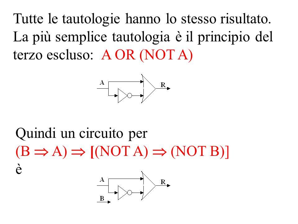 Tutte le tautologie hanno lo stesso risultato. La più semplice tautologia è il principio del terzo escluso: A OR (NOT A) Quindi un circuito per (B  A