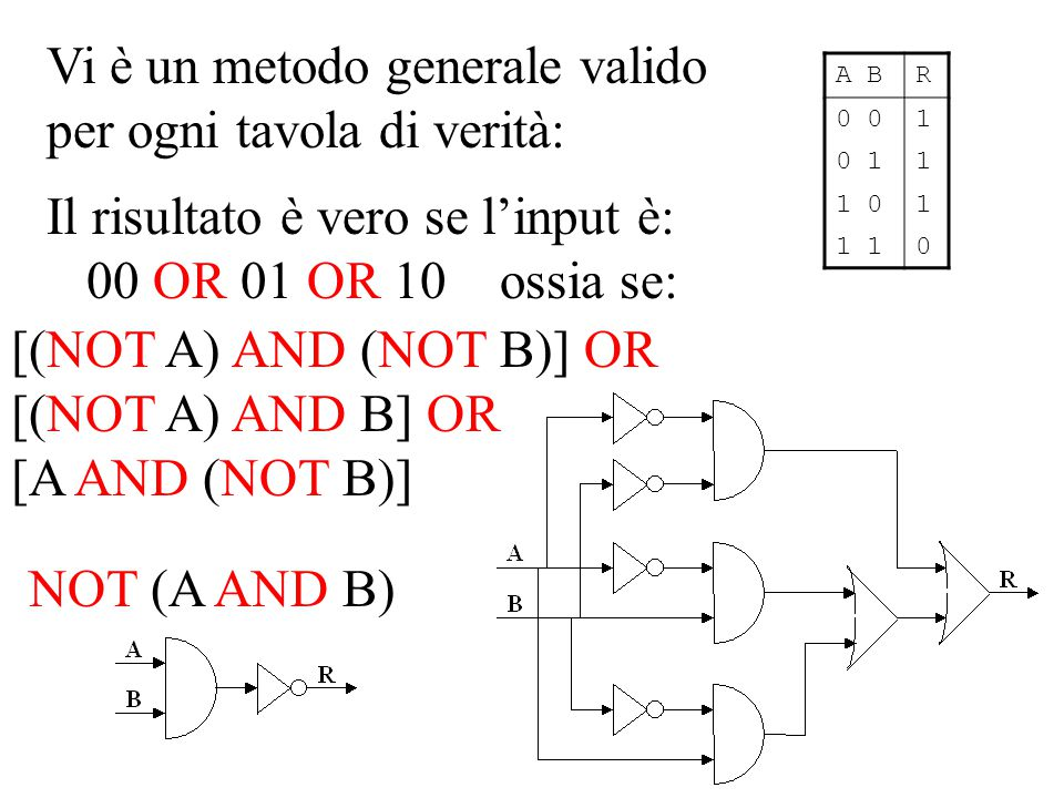 Vi è un metodo generale valido per ogni tavola di verità: Il risultato è vero se l'input è: 00 OR 01 OR 10 ossia se: A BR 0 1 0 11 1 01 1 0 [(NOT A) AND (NOT B)] OR [(NOT A) AND B] OR [A AND (NOT B)] NOT (A AND B)