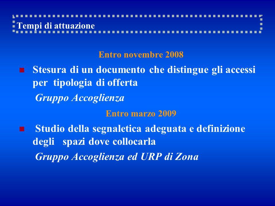 Tempi di attuazione Entro novembre 2008 Stesura di un documento che distingue gli accessi per tipologia di offerta Gruppo Accoglienza Entro marzo 2009 Studio della segnaletica adeguata e definizione degli spazi dove collocarla Gruppo Accoglienza ed URP di Zona