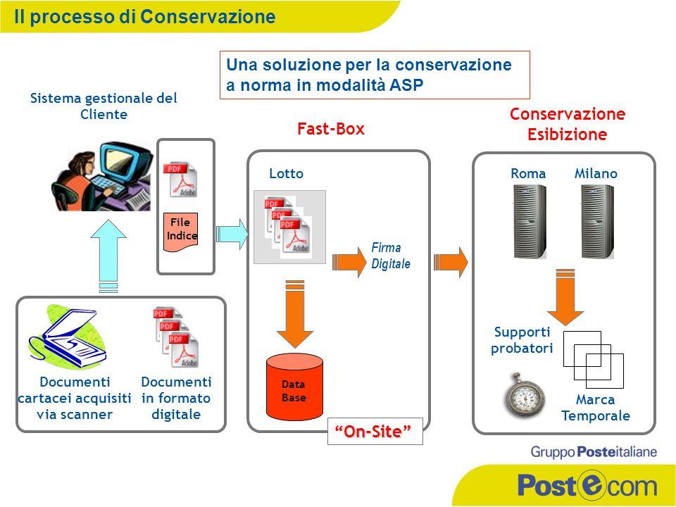 Il processo di Conservazione Documenti cartacei acquisiti via scanner Sistema gestionale del Cliente Supporti probatori Documenti in formato digitale