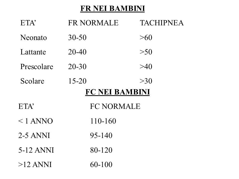 FR NEI BAMBINI ETA'FR NORMALETACHIPNEA Neonato30-50>60 Lattante20-40>50 Prescolare20-30>40 Scolare15-20>30 FC NEI BAMBINI ETA'FC NORMALE < 1 ANNO110-1