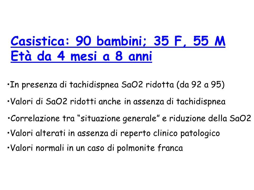 Casistica: 90 bambini; 35 F, 55 M Età da 4 mesi a 8 anni In presenza di tachidispnea SaO2 ridotta (da 92 a 95) Valori di SaO2 ridotti anche in assenza