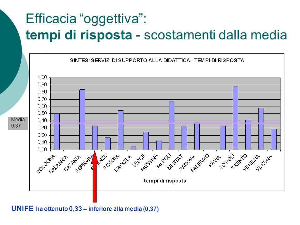 """Efficacia """"oggettiva"""": tempi di risposta - scostamenti dalla media UNIFE ha ottenuto 0,33 – inferiore alla media (0,37) Media 0,37"""