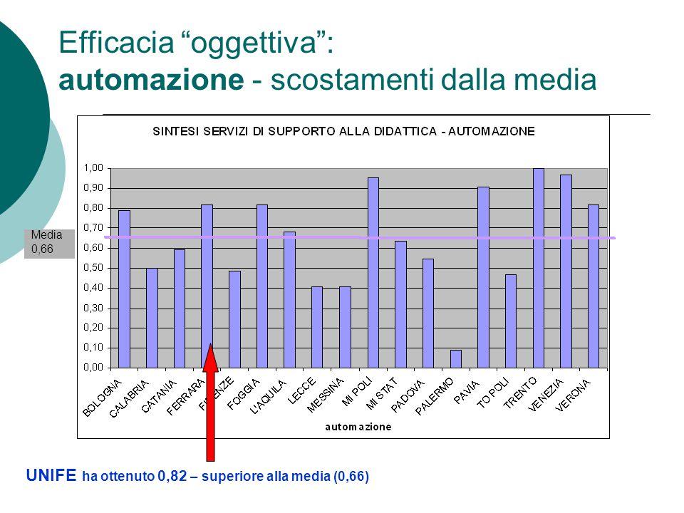 """Efficacia """"oggettiva"""": automazione - scostamenti dalla media UNIFE ha ottenuto 0,82 – superiore alla media (0,66) Media 0,66"""