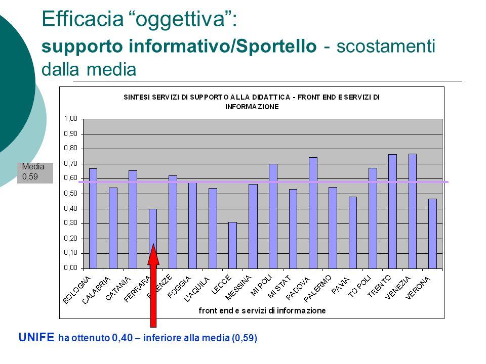 Efficacia oggettiva : supporto informativo/Sportello - scostamenti dalla media UNIFE ha ottenuto 0,40 – inferiore alla media (0,59) Media 0,59