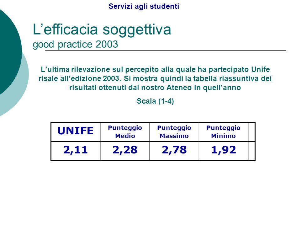 L'efficacia soggettiva good practice 2003 L'ultima rilevazione sul percepito alla quale ha partecipato Unife risale all'edizione 2003. Si mostra quind