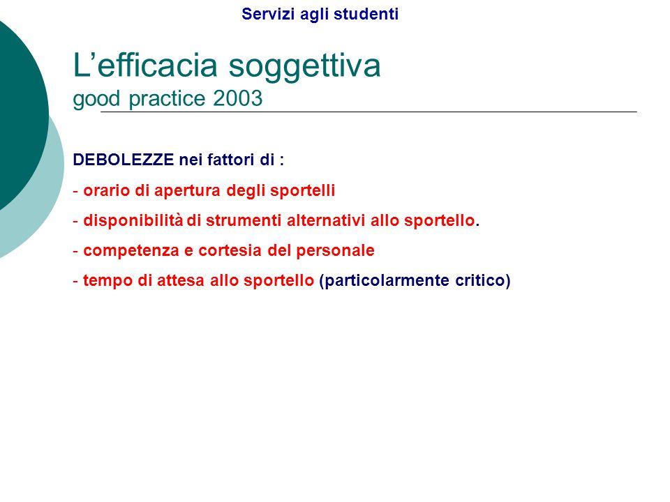 L'efficacia soggettiva good practice 2003 DEBOLEZZE nei fattori di : - orario di apertura degli sportelli - disponibilità di strumenti alternativi all