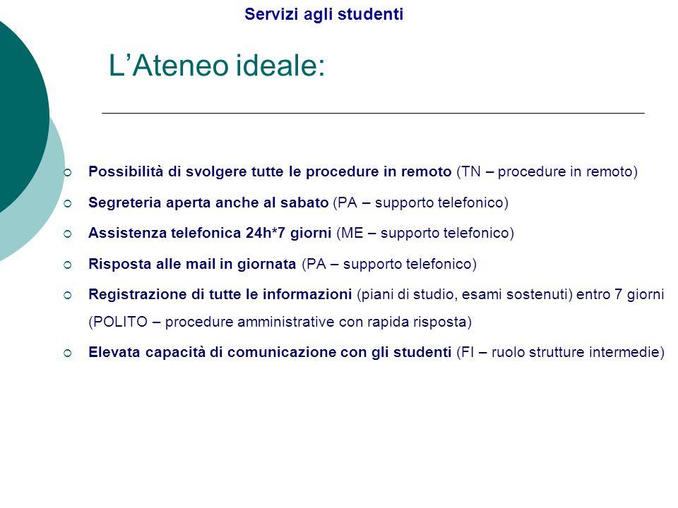 L'Ateneo ideale:  Possibilità di svolgere tutte le procedure in remoto (TN – procedure in remoto)  Segreteria aperta anche al sabato (PA – supporto