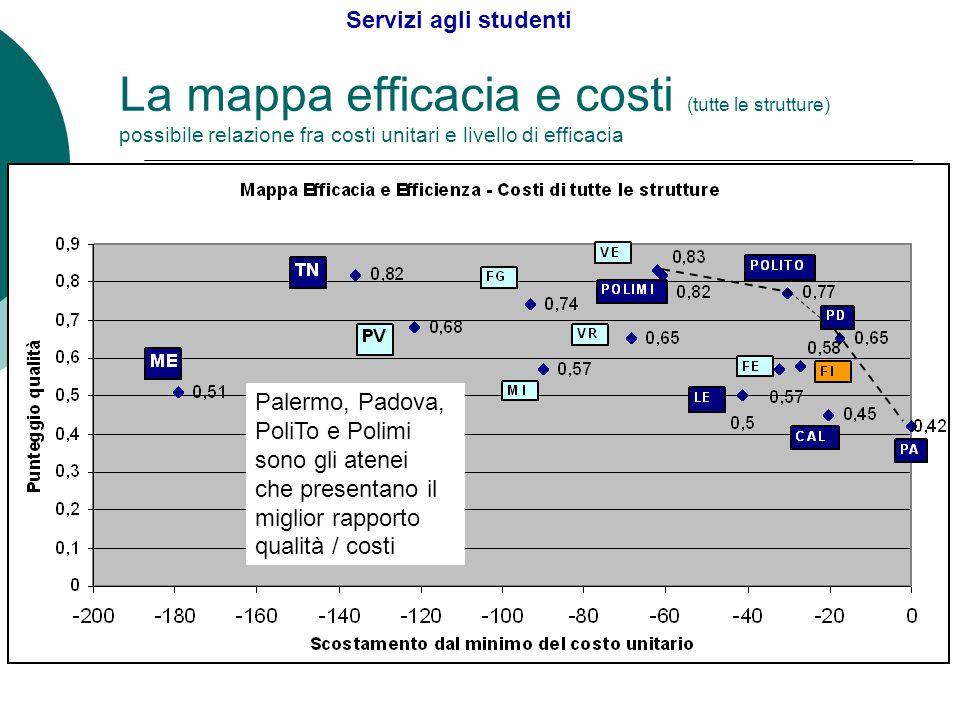 La mappa efficacia e costi (tutte le strutture) possibile relazione fra costi unitari e livello di efficacia Servizi agli studenti Palermo, Padova, PoliTo e Polimi sono gli atenei che presentano il miglior rapporto qualità / costi