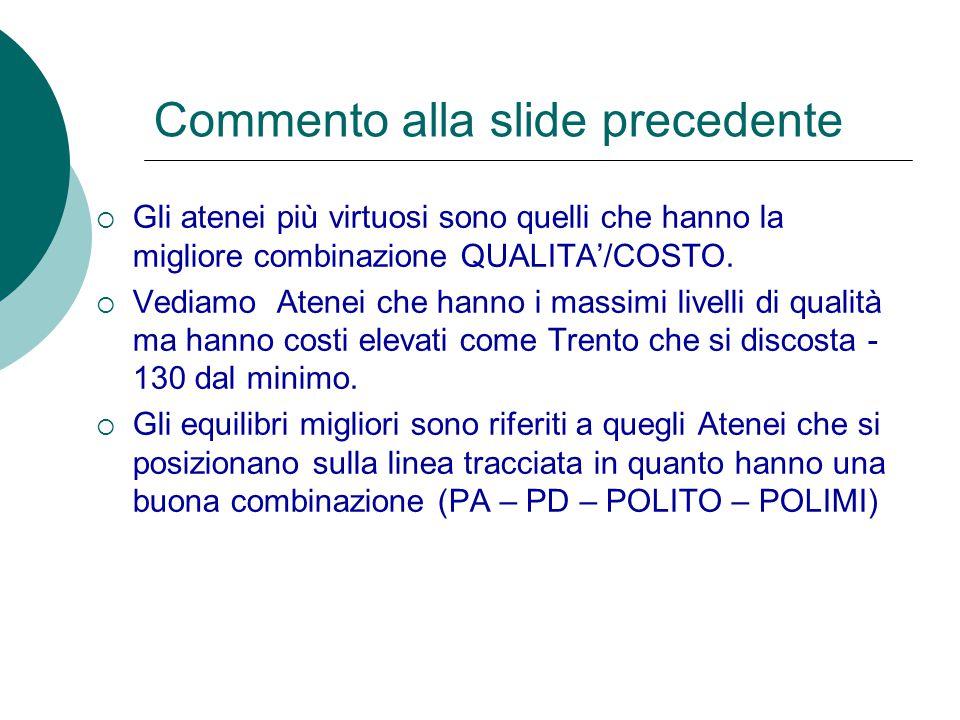 Commento alla slide precedente  Gli atenei più virtuosi sono quelli che hanno la migliore combinazione QUALITA'/COSTO.  Vediamo Atenei che hanno i m