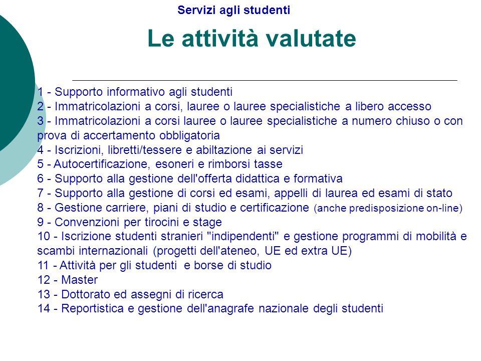 Le attività valutate 1 - Supporto informativo agli studenti 2 - Immatricolazioni a corsi, lauree o lauree specialistiche a libero accesso 3 - Immatric