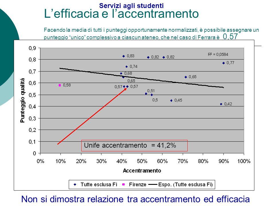 """L'efficacia e l'accentramento Facendo la media di tutti i punteggi opportunamente normalizzati, è possibile assegnare un punteggio """"unico"""" complessivo"""