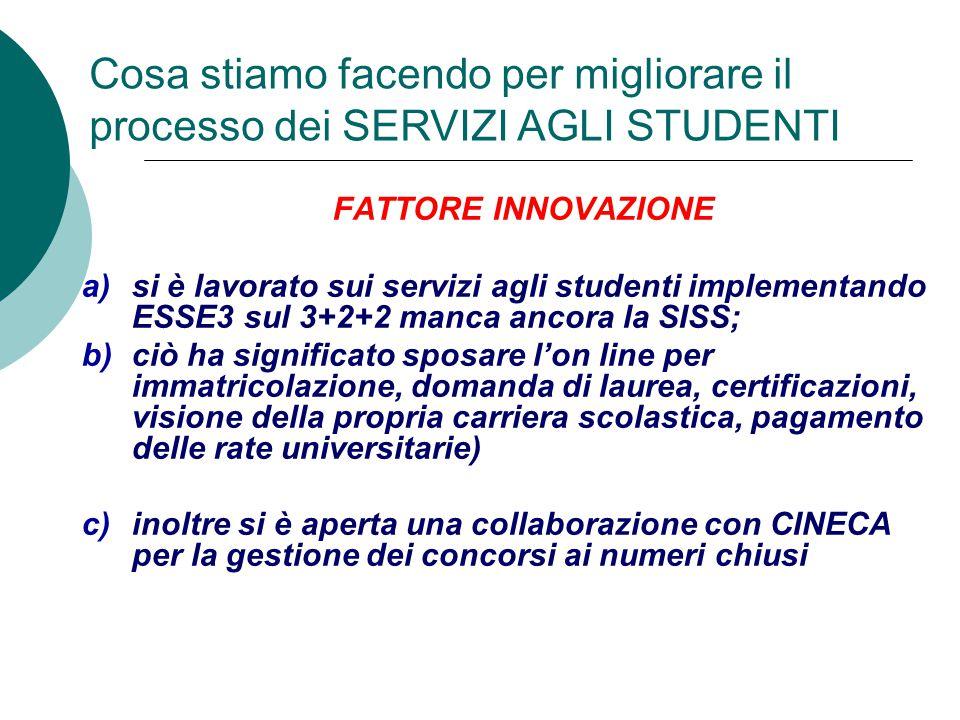 FATTORE INNOVAZIONE a)si è lavorato sui servizi agli studenti implementando ESSE3 sul 3+2+2 manca ancora la SISS; b)ciò ha significato sposare l'on li