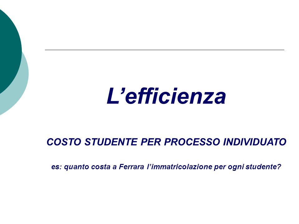 L'efficienza COSTO STUDENTE PER PROCESSO INDIVIDUATO es: quanto costa a Ferrara l'immatricolazione per ogni studente