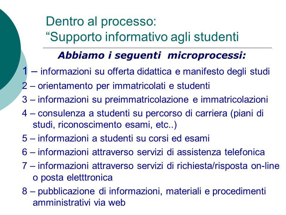 """Dentro al processo: """"Supporto informativo agli studenti Abbiamo i seguenti microprocessi: 1 – informazioni su offerta didattica e manifesto degli stud"""