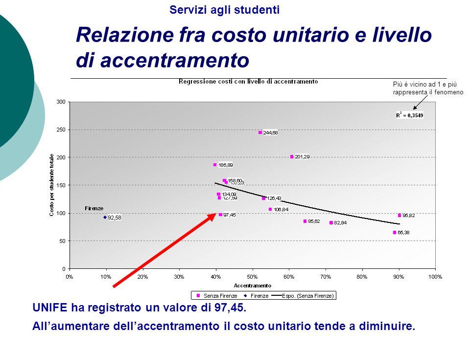 Relazione fra costo unitario e livello di accentramento All'aumentare dell'accentramento il costo unitario tende a diminuire. Servizi agli studenti Pi