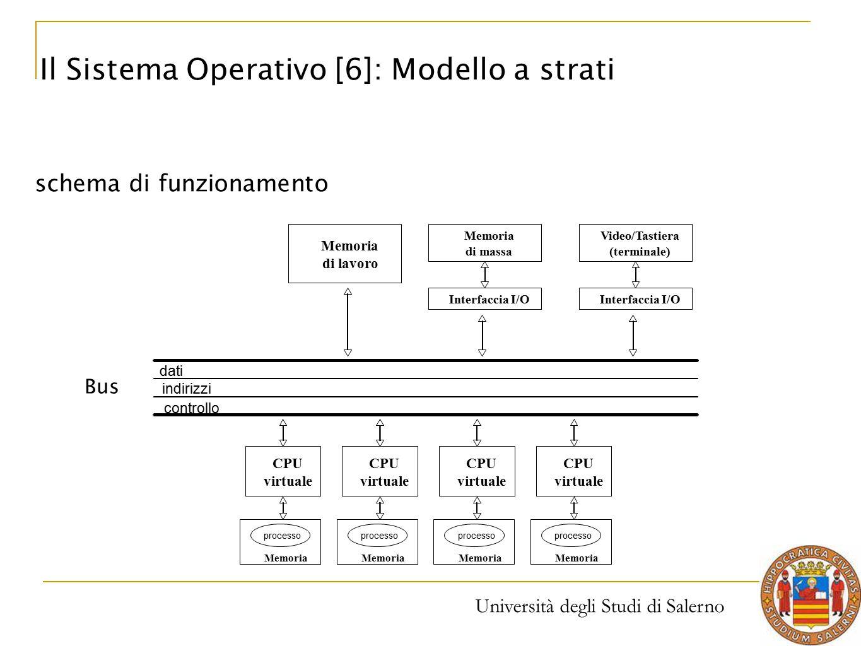 Università degli Studi di Salerno schema di funzionamento Bus Il Sistema Operativo [6]: Modello a strati