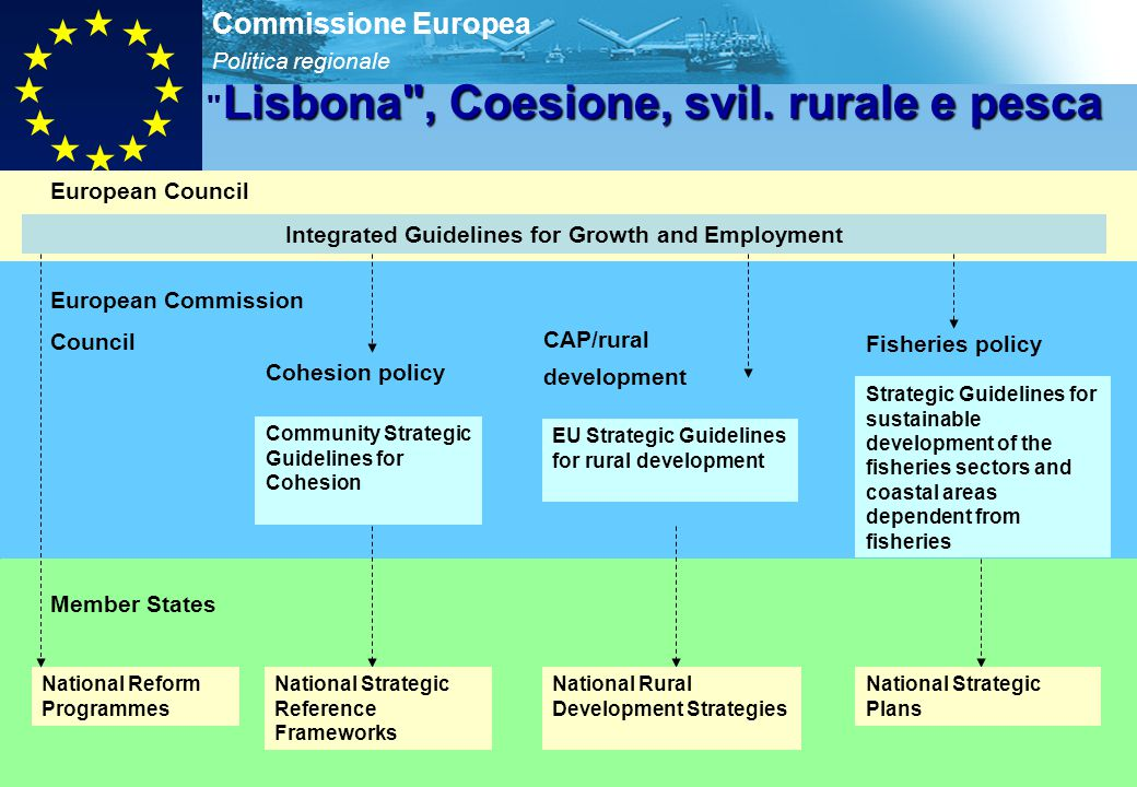 Politica regionale Commissione Europea 10 Integrated Guidelines for Growth and Employment Community Strategic Guidelines for Cohesion EU Strategic Guidelines for rural development Strategic Guidelines for sustainable development of the fisheries sectors and coastal areas dependent from fisheries National Reform Programmes National Strategic Reference Frameworks National Strategic Plans National Rural Development Strategies Cohesion policy CAP/rural development Fisheries policy European Council European Commission Council Member States Lisbona , Coesione, svil.