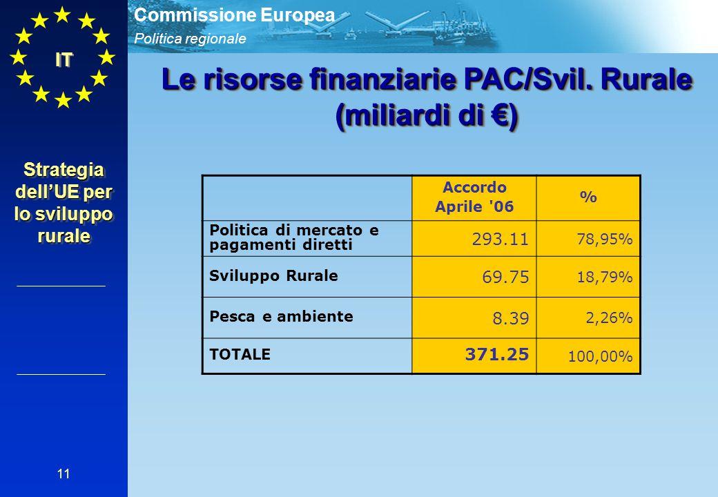 Politica regionale Commissione Europea 11 IT Le risorse finanziarie PAC/Svil. Rurale (miliardi di €) Accordo Aprile '06 % Politica di mercato e pagame