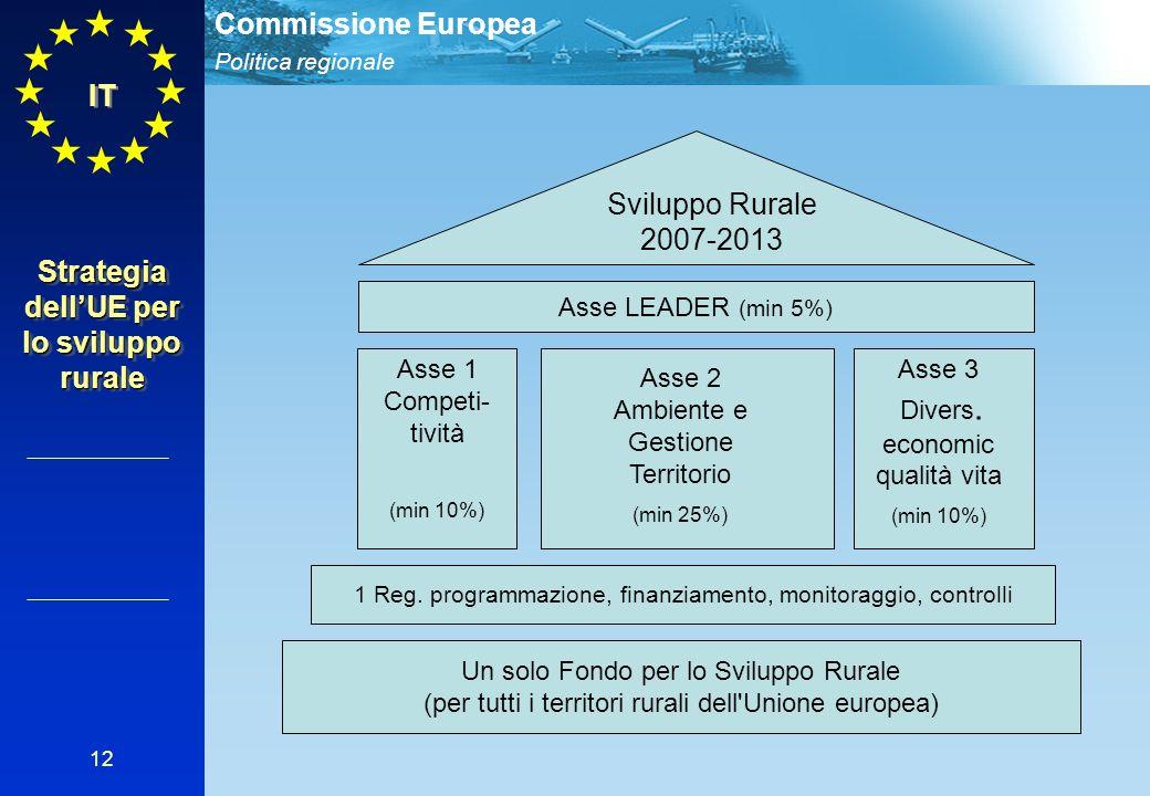 Politica regionale Commissione Europea 12 Strategia dell'UE per lo sviluppo rurale IT Sviluppo Rurale 2007-2013 « LEADER » Axis 1 Reg. programmazione,