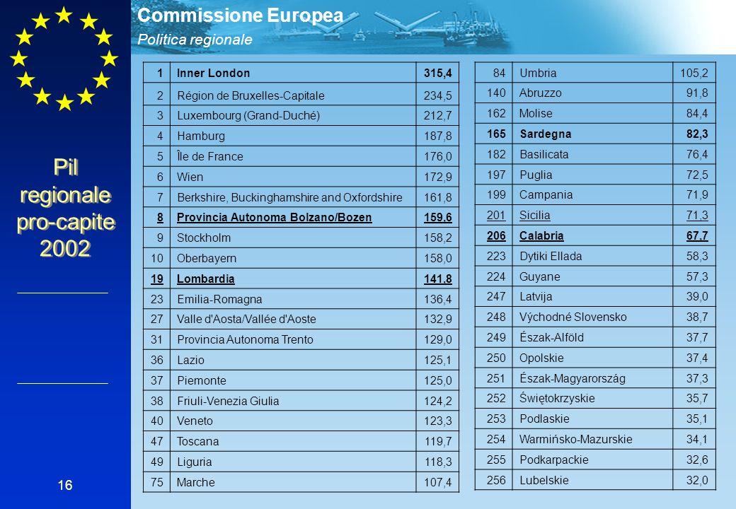 Politica regionale Commissione Europea 16 1Inner London315,4 2Région de Bruxelles-Capitale234,5 3Luxembourg (Grand-Duché)212,7 4Hamburg187,8 5Île de F