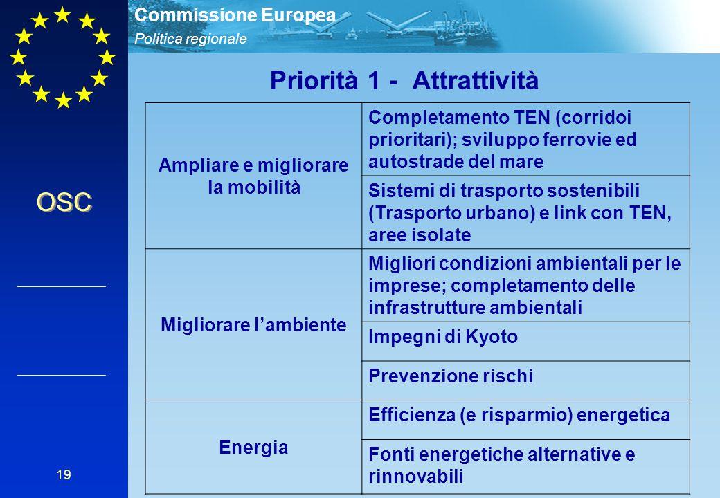 Politica regionale Commissione Europea 19 Ampliare e migliorare la mobilità Completamento TEN (corridoi prioritari); sviluppo ferrovie ed autostrade d