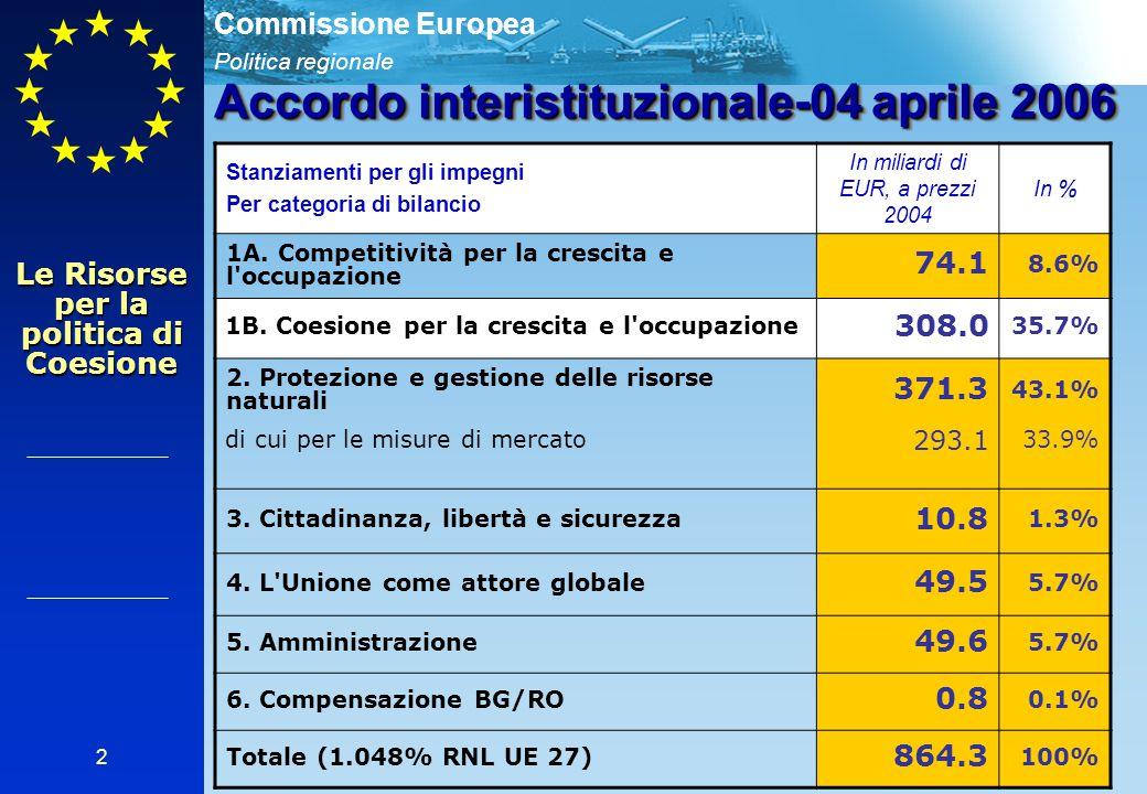 Politica regionale Commissione Europea 2 Accordo interistituzionale-04 aprile 2006 Stanziamenti per gli impegni Per categoria di bilancio In miliardi