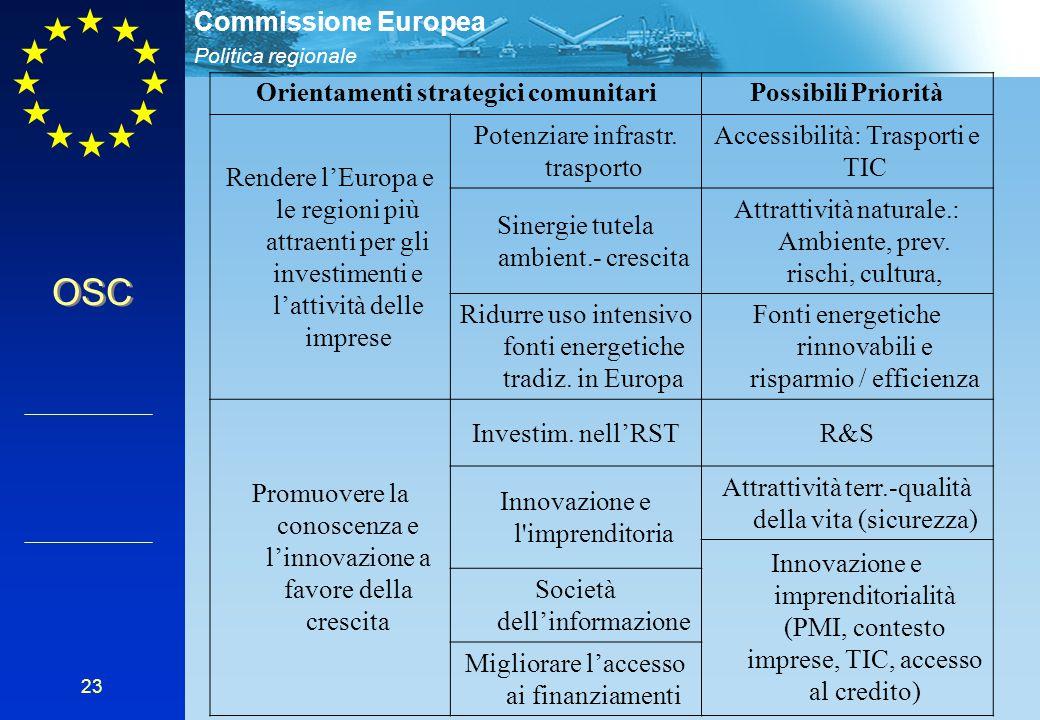 Politica regionale Commissione Europea 23 Orientamenti strategici comunitariPossibili Priorità Rendere l'Europa e le regioni più attraenti per gli investimenti e l'attività delle imprese Potenziare infrastr.